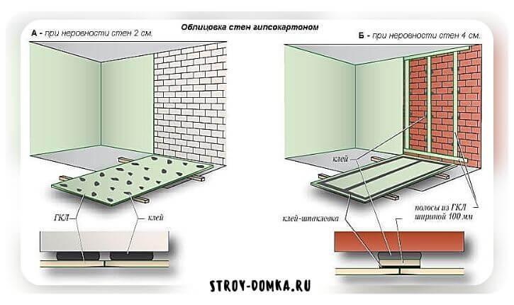 подготовка стен к поклейке обоев из гипсокартона
