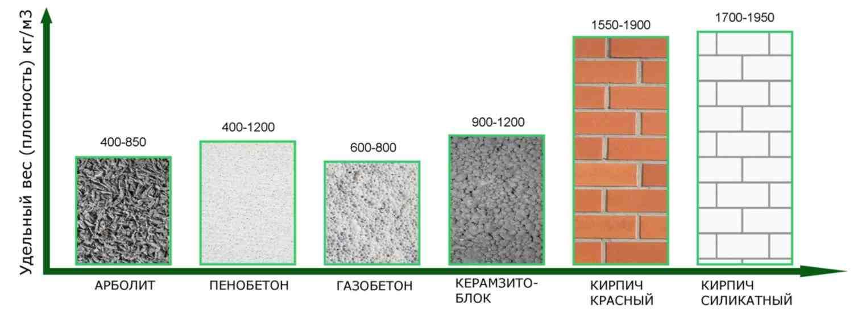 Пеноблок, сравнение с другими стеновыми материалами