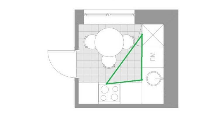 Зона рабочего треугольника