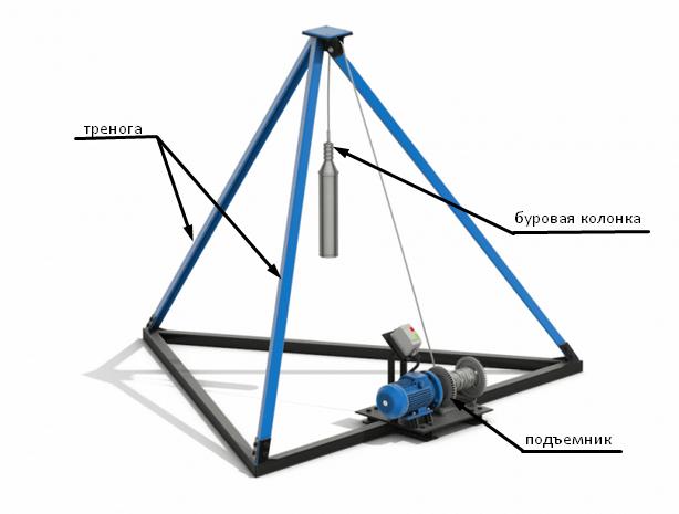 Малогабаритная конструкция для бурения скважин