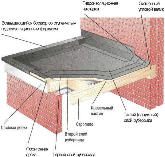 Рубероид на крышу балкона