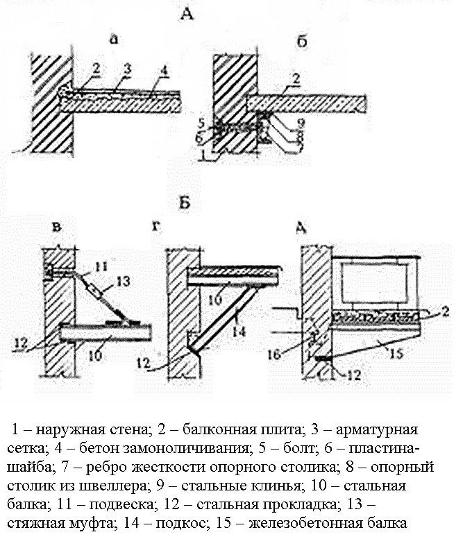 Стальные фрагменты для усиления балкона