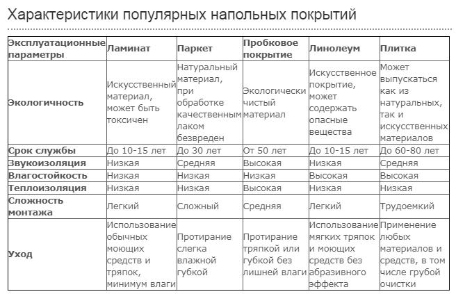Характеристики напольных покрытий пола