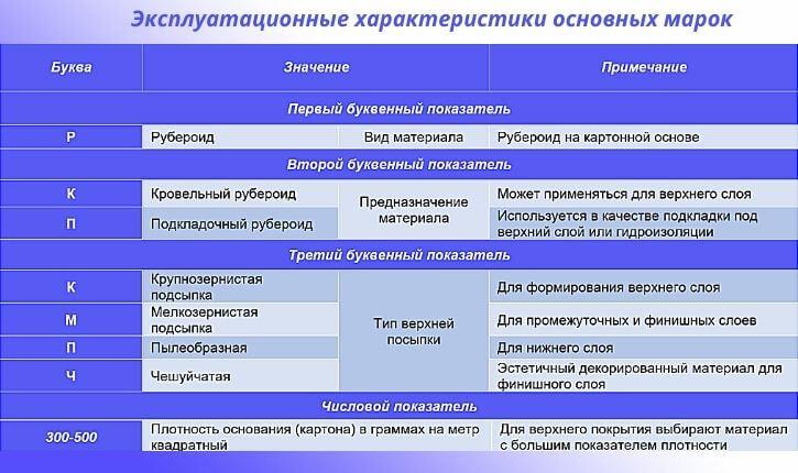 Эксплуатационные характеристики основных марок