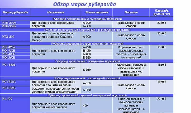 Обзор марок рубероида