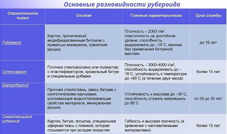 Основные разновидности рубероида
