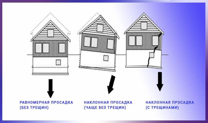 Признаки поврежденных фундаментов для укрепления