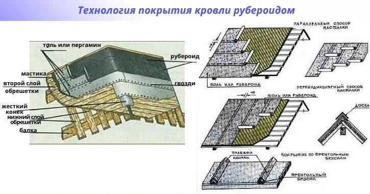 Технология покрытия кровли рубероидом