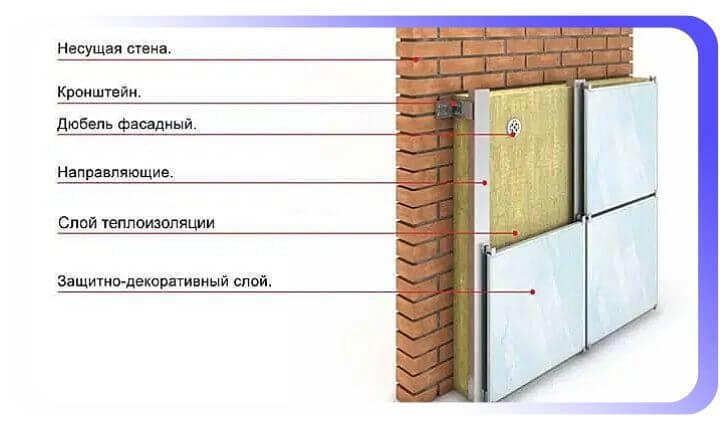 Конструкция и устройство вентфасада