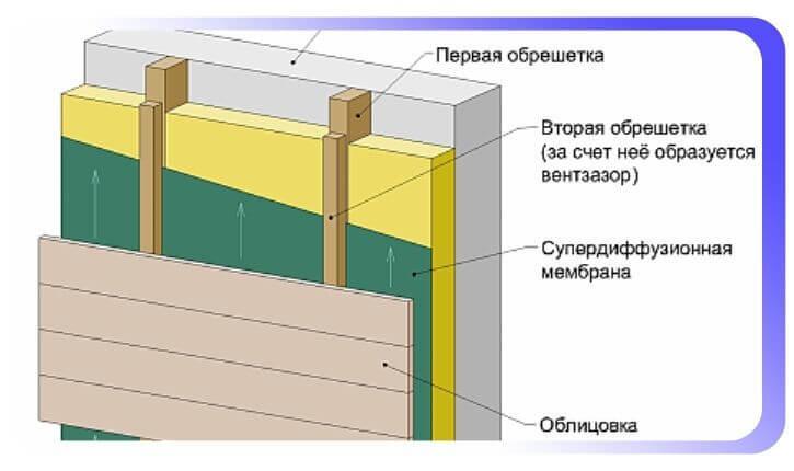 Система устройства навесной обрешётки каркаса
