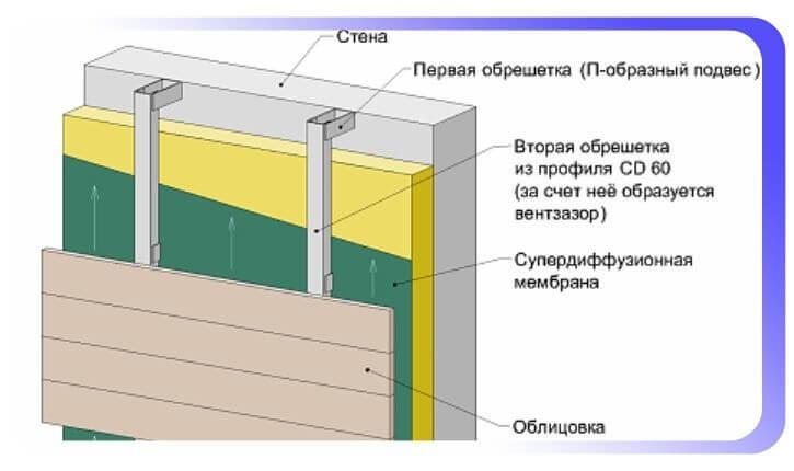 Вентилируемый фасад его устройство из металлического или алюминиевого (П-образный) профиля