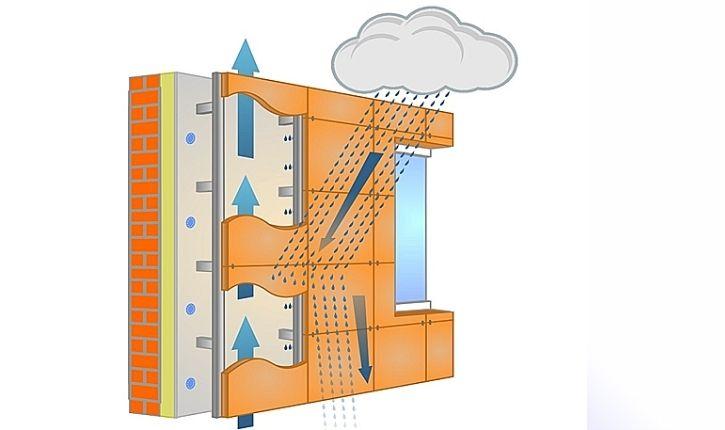 Вентилируемый фасад устройство крепления