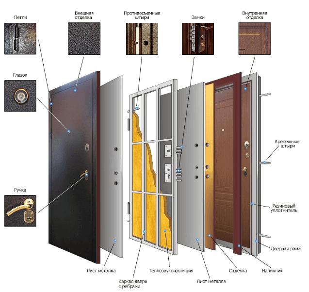 Состав дверей